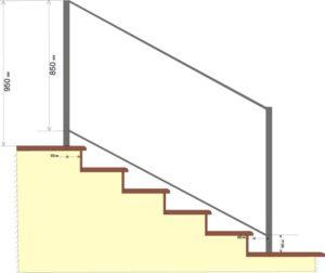 Какой должна быть высота перил на лестнице по стандарту